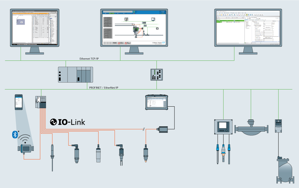 Typical Industrial Ethernet network with IO-Link